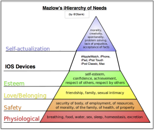 Mazlow's iHierarchy of Needs